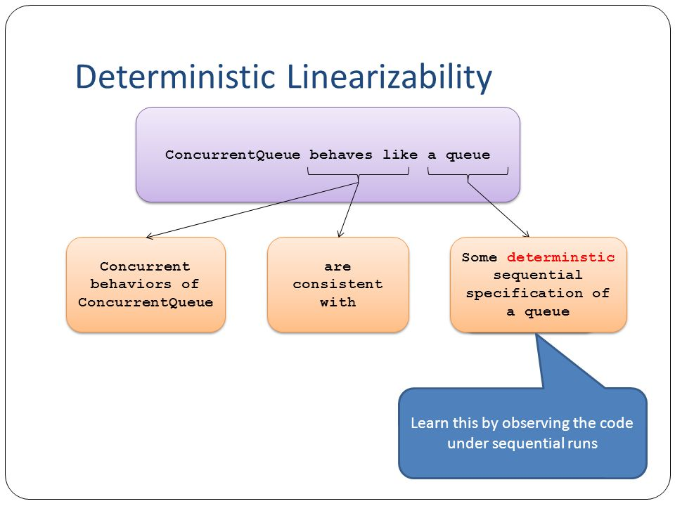 Deterministic Linearizability ConcurrentQueue behaves like a queue Concurrent behaviors of ConcurrentQueue are consistent with are consistent with a sequential specification of a queue Some determinstic sequential specification of a queue Learn this by observing the code under sequential runs
