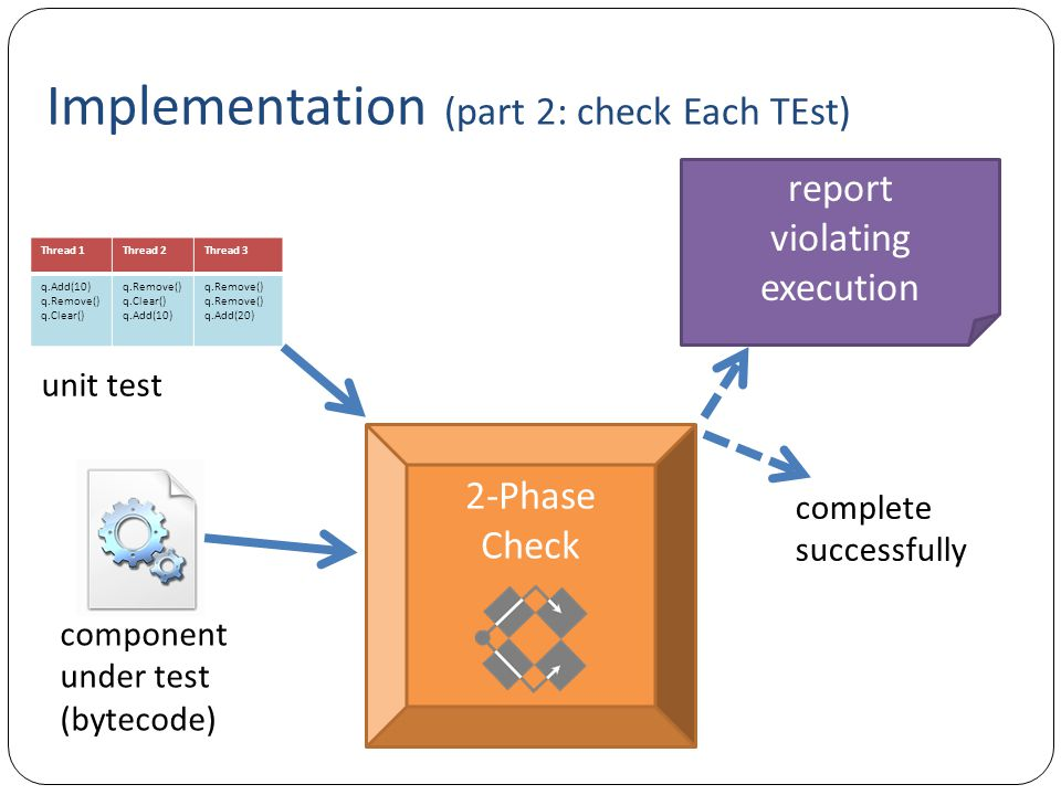 complete successfully Implementation (part 2: check Each TEst) Thread 1Thread 2Thread 3 q.Add(10) q.Remove() q.Clear() q.Remove() q.Clear() q.Add(10) q.Remove() q.Add(20) unit test report violating execution component under test (bytecode) 2-Phase Check