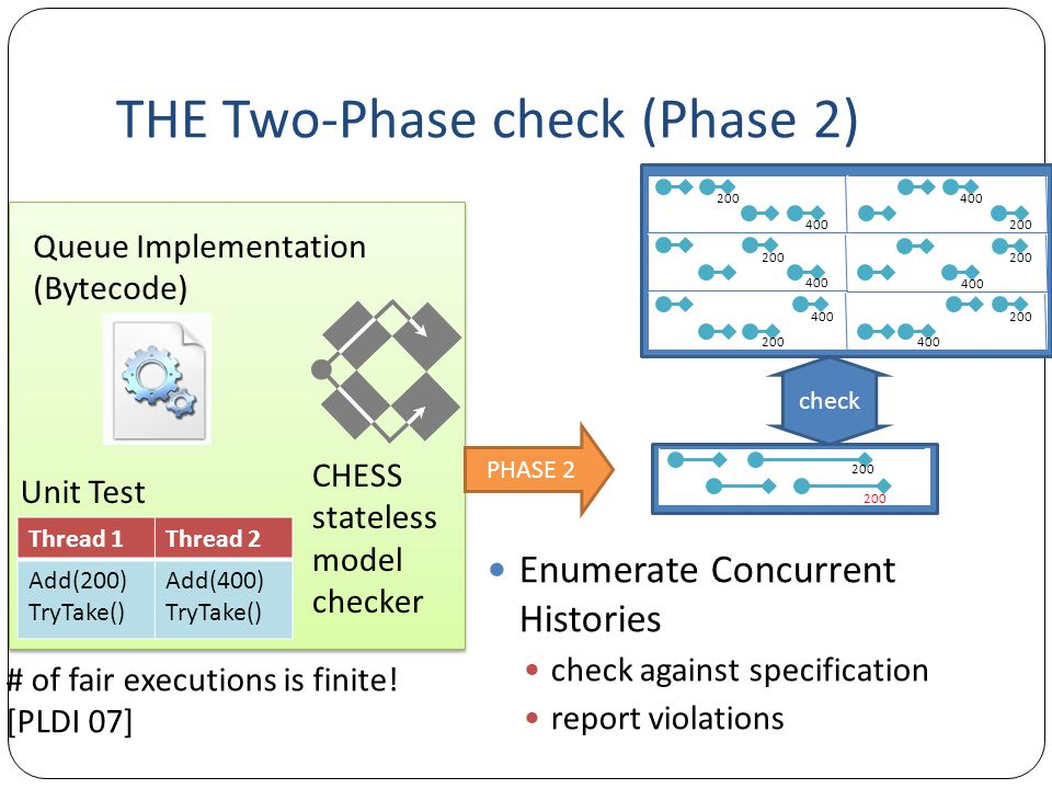 THE Two-Phase check (Phase 2) Enumerate Concurrent Histories check against specification report violations Unit Test CHESS stateless model checker # o