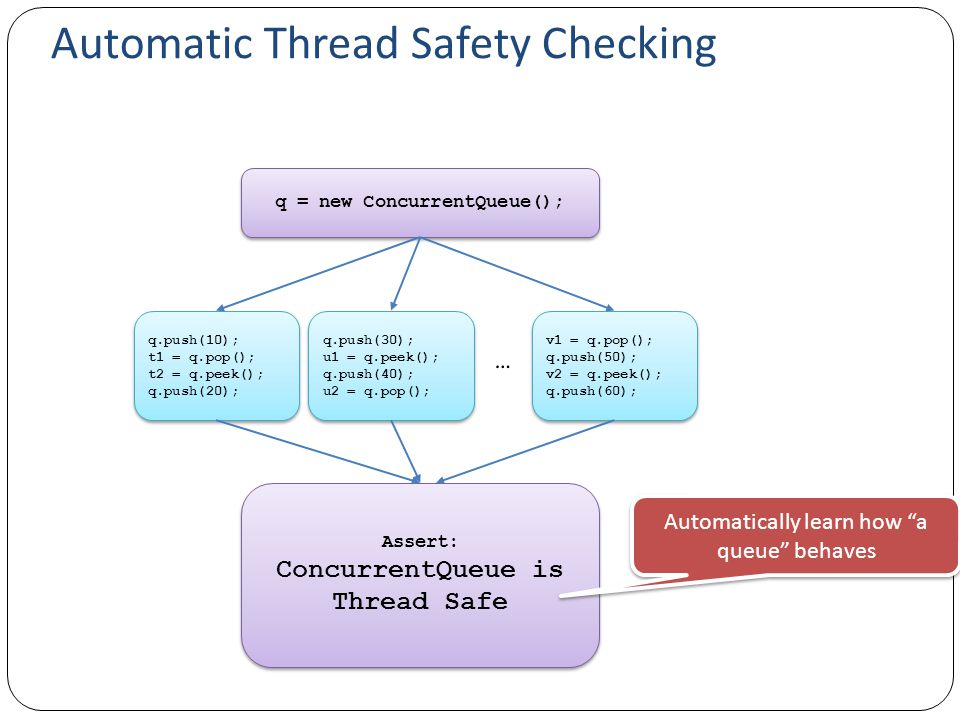 Automatic Thread Safety Checking q = new ConcurrentQueue(); q.push(10); t1 = q.pop(); t2 = q.peek(); q.push(20); q.push(10); t1 = q.pop(); t2 = q.peek(); q.push(20); Assert: ConcurrentQueue is Thread Safe Assert: ConcurrentQueue is Thread Safe q.push(30); u1 = q.peek(); q.push(40); u2 = q.pop(); q.push(30); u1 = q.peek(); q.push(40); u2 = q.pop(); v1 = q.pop(); q.push(50); v2 = q.peek(); q.push(60); v1 = q.pop(); q.push(50); v2 = q.peek(); q.push(60); Automatically learn how a queue behaves