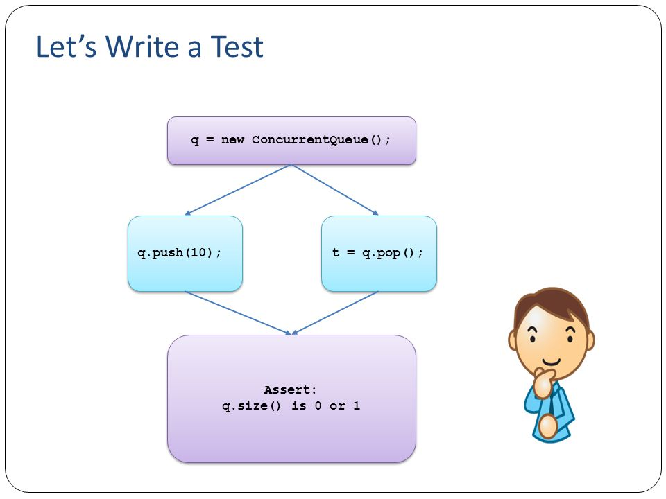 Let's Write a Test q = new ConcurrentQueue(); q.push(10); t = q.pop(); Assert: q.size() is 0 or 1 Assert: q.size() is 0 or 1