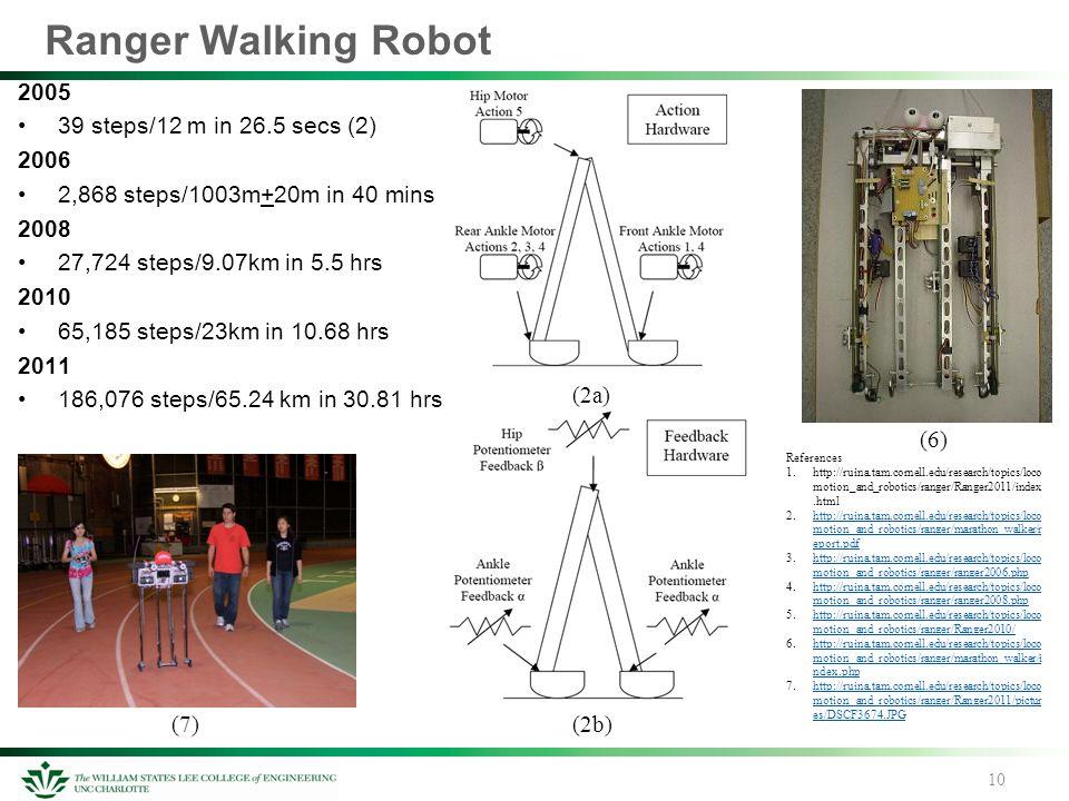 Ranger Walking Robot 2005 39 steps/12 m in 26.5 secs (2) 2006 2,868 steps/1003m+20m in 40 mins 2008 27,724 steps/9.07km in 5.5 hrs 2010 65,185 steps/2