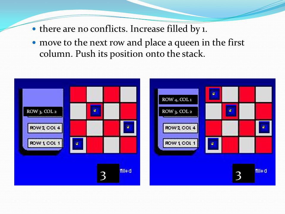 there are no conflicts. Increase filled by 1. move to the next row and place a queen in the first column. Push its position onto the stack. ROW 3, COL