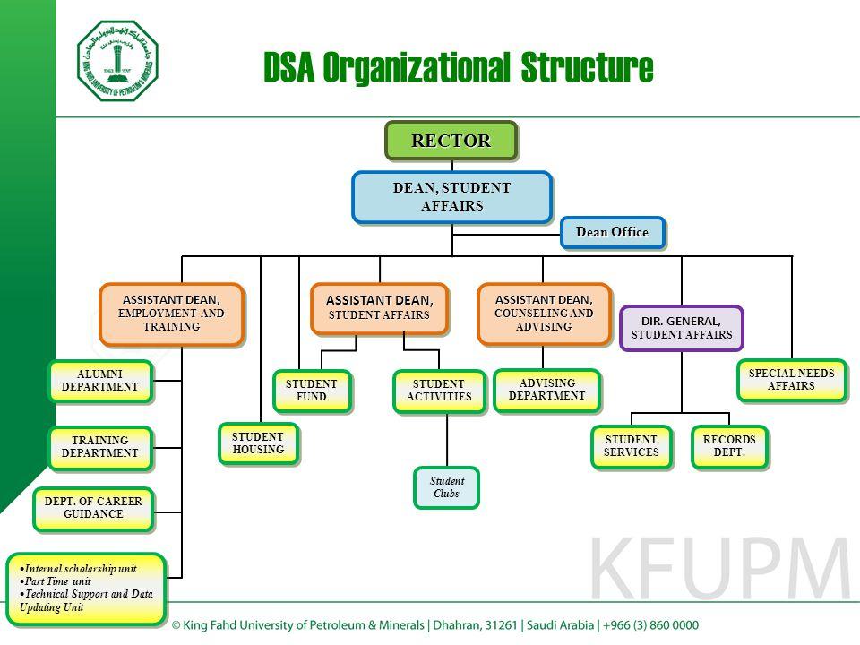 DSA Organizational Structure ASSISTANT DEAN, EMPLOYMENT AND TRAINING ALUMNI DEPARTMENT TRAINING DEPARTMENT DEPT.