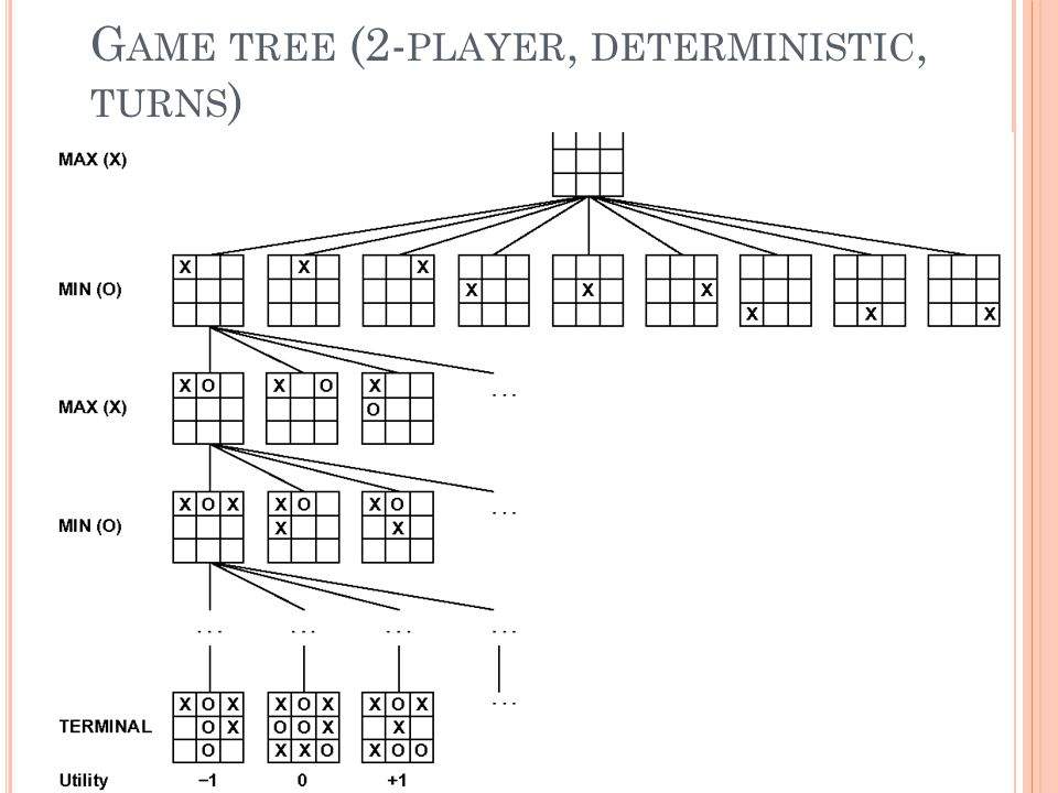 G AME TREE (2- PLAYER, DETERMINISTIC, TURNS ) 21