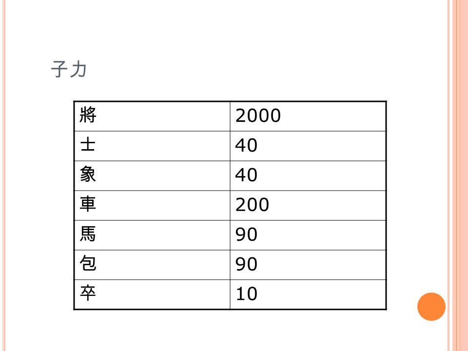 子力 將 2000 士 40 象 車 200 馬 90 包 卒 10