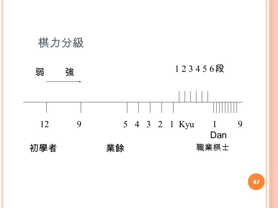 棋力分級 47 弱 強 5 4 3 2 1 Kyu 1 2 3 4 5 6 1 9 Dan 912 業餘初學者 職業棋士 段