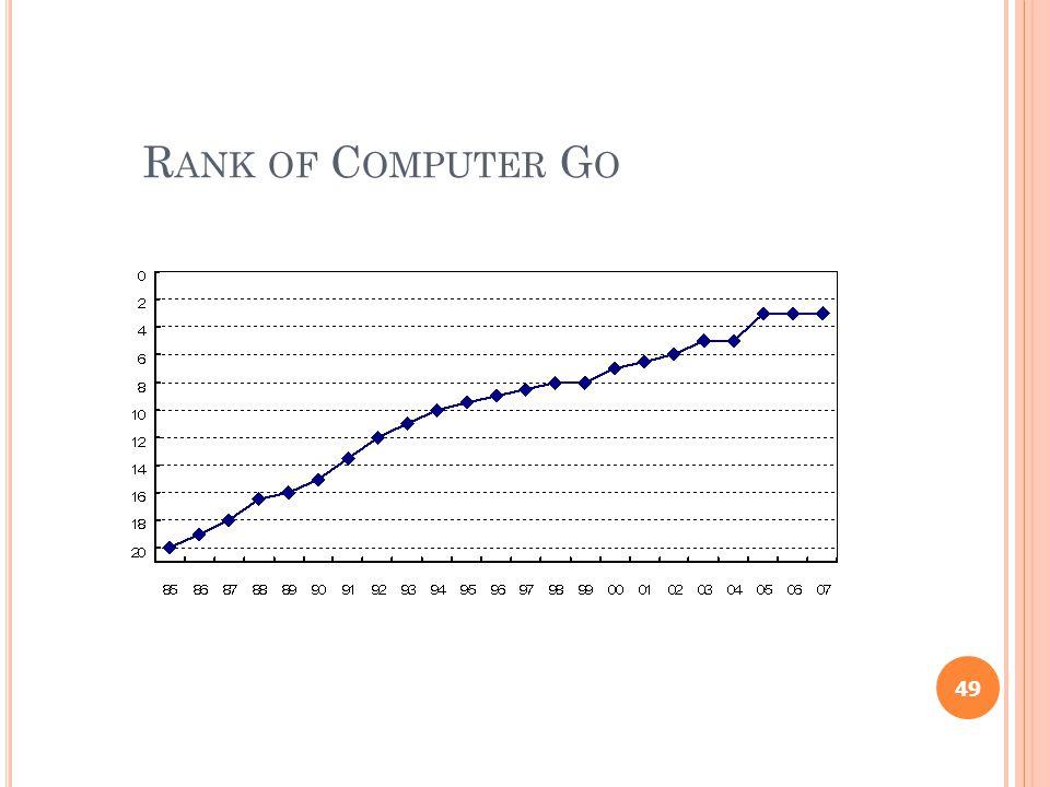 R ANK OF C OMPUTER G O 49