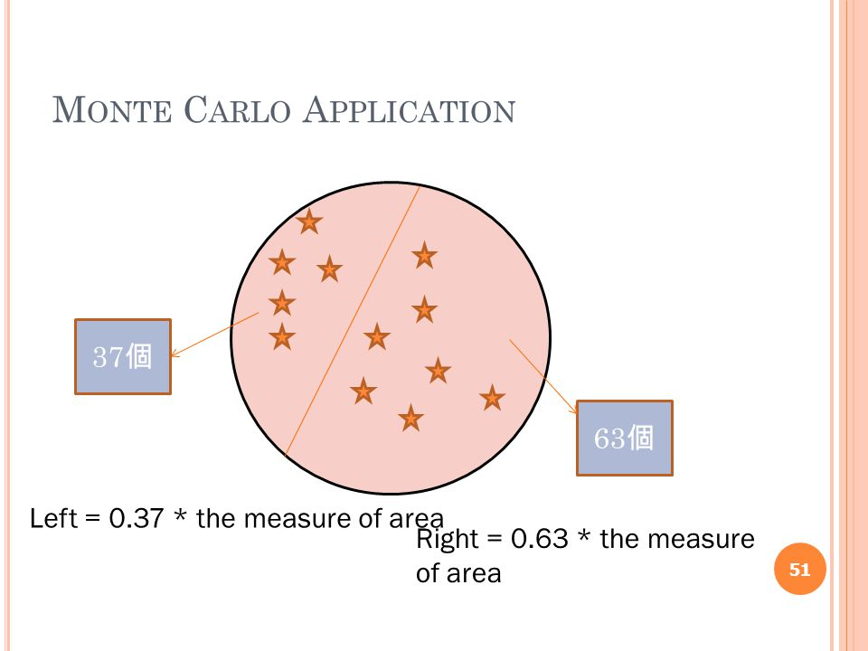 M ONTE C ARLO A PPLICATION 51 37 個 63 個 Left = 0.37 * the measure of area Right = 0.63 * the measure of area
