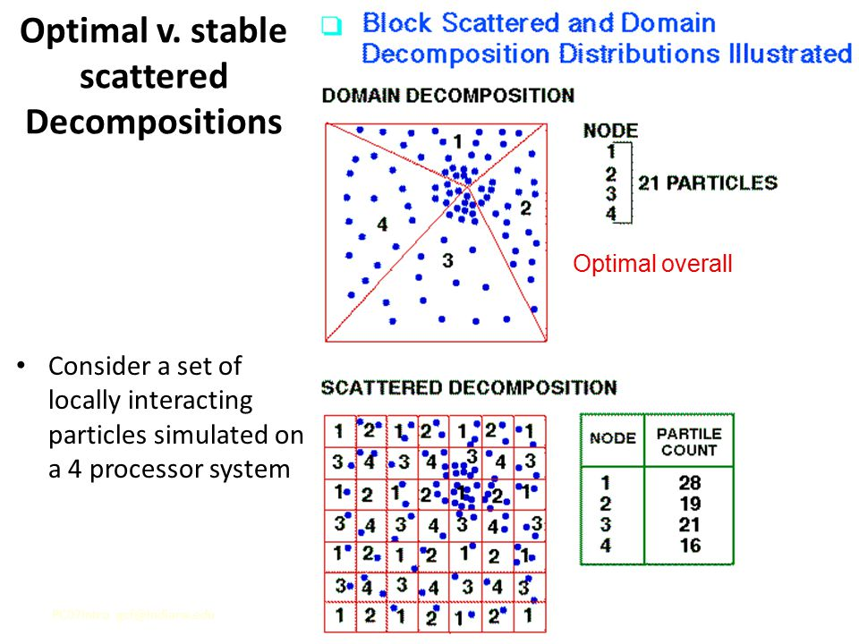 PC07Intro gcf@indiana.edu22 Optimal v. stable scattered Decompositions Consider a set of locally interacting particles simulated on a 4 processor syst