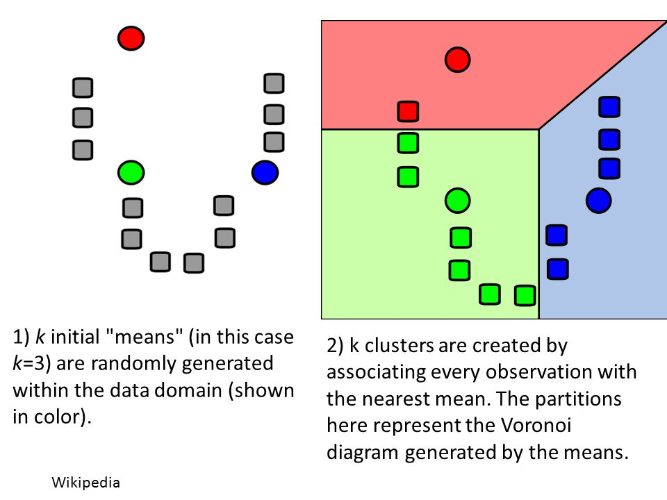 1) k initial means (in this case k=3) are randomly generated within the data domain (shown in color).