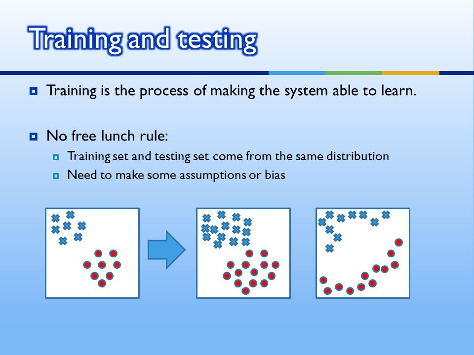 Using perceptron learning algorithm(PLA) TrainingTesting Error rate: 0.10Error rate: 0.156