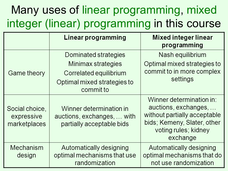 Many uses of linear programming, mixed integer (linear) programming in this course Linear programmingMixed integer linear programming Game theory Domi