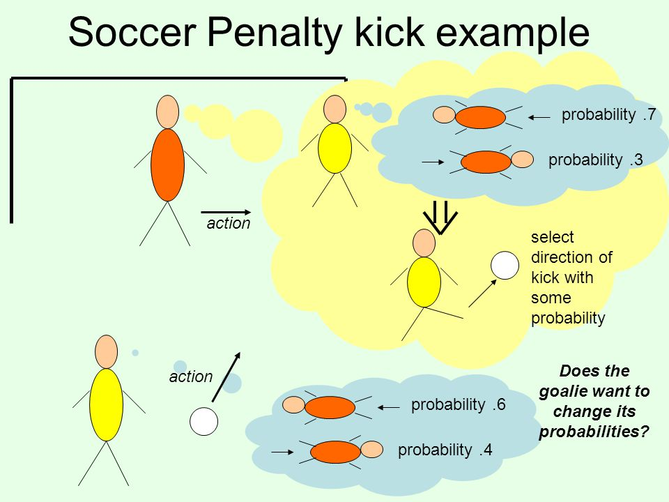 Soccer Penalty kick example probability.7 probability.3 probability.6 probability.4 select direction of kick with some probability Does the goalie wan