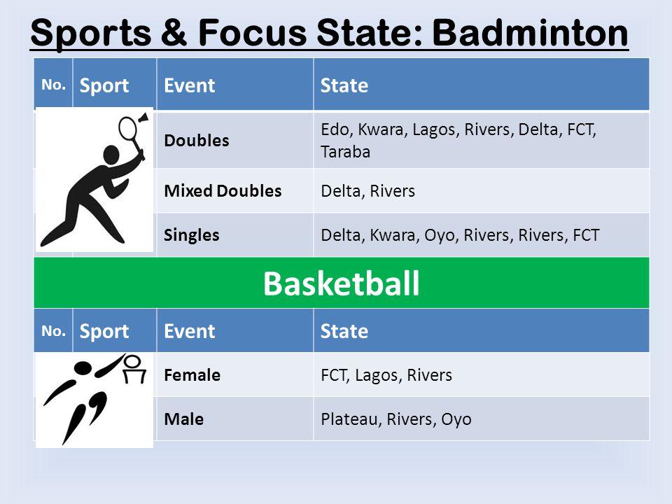 No. SportEventState Badminton Doubles Edo, Kwara, Lagos, Rivers, Delta, FCT, Taraba Mixed DoublesDelta, Rivers SinglesDelta, Kwara, Oyo, Rivers, River
