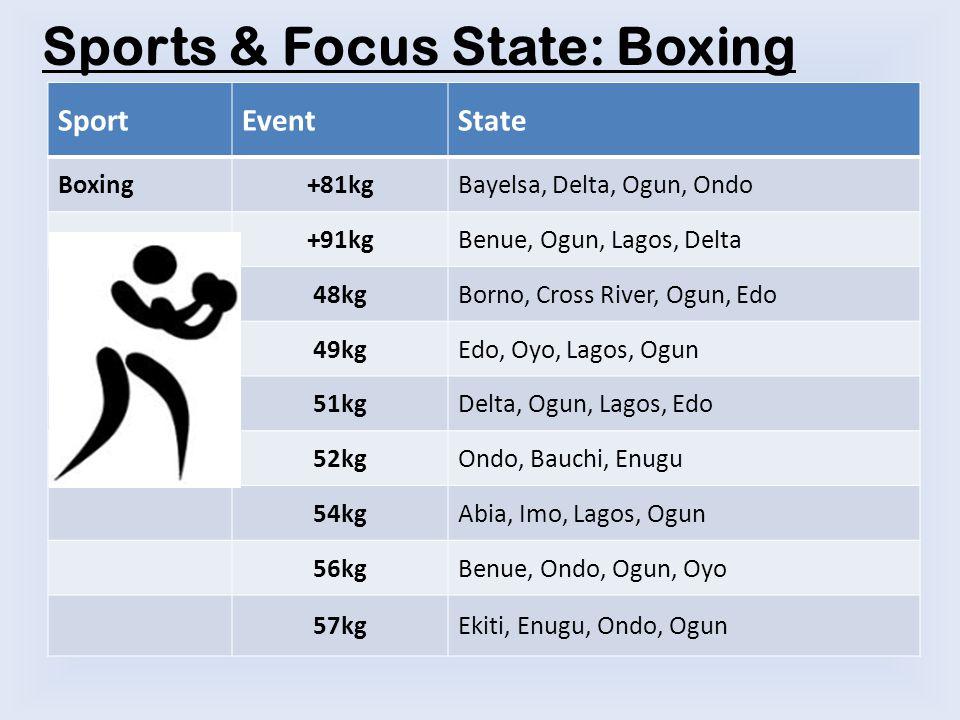 Sports & Focus State: Boxing SportEventState Boxing+81kgBayelsa, Delta, Ogun, Ondo +91kgBenue, Ogun, Lagos, Delta 48kgBorno, Cross River, Ogun, Edo 49kgEdo, Oyo, Lagos, Ogun 51kgDelta, Ogun, Lagos, Edo 52kgOndo, Bauchi, Enugu 54kgAbia, Imo, Lagos, Ogun 56kgBenue, Ondo, Ogun, Oyo 57kgEkiti, Enugu, Ondo, Ogun