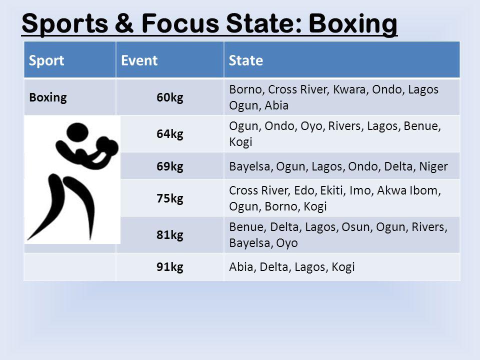 Sports & Focus State: Boxing SportEventState Boxing60kg Borno, Cross River, Kwara, Ondo, Lagos Ogun, Abia 64kg Ogun, Ondo, Oyo, Rivers, Lagos, Benue, Kogi 69kgBayelsa, Ogun, Lagos, Ondo, Delta, Niger 75kg Cross River, Edo, Ekiti, Imo, Akwa Ibom, Ogun, Borno, Kogi 81kg Benue, Delta, Lagos, Osun, Ogun, Rivers, Bayelsa, Oyo 91kgAbia, Delta, Lagos, Kogi