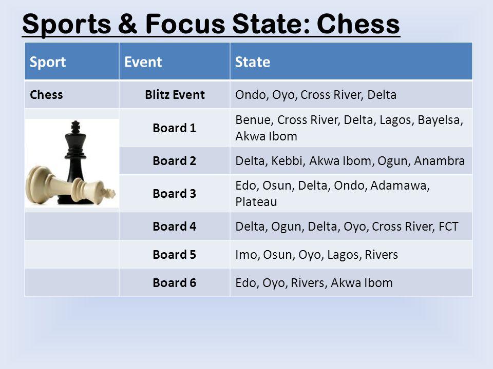 Sports & Focus State: Chess SportEventState ChessBlitz EventOndo, Oyo, Cross River, Delta Board 1 Benue, Cross River, Delta, Lagos, Bayelsa, Akwa Ibom Board 2Delta, Kebbi, Akwa Ibom, Ogun, Anambra Board 3 Edo, Osun, Delta, Ondo, Adamawa, Plateau Board 4Delta, Ogun, Delta, Oyo, Cross River, FCT Board 5Imo, Osun, Oyo, Lagos, Rivers Board 6Edo, Oyo, Rivers, Akwa Ibom