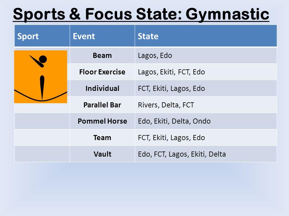 Sports & Focus State: Gymnastic SportEventState BeamLagos, Edo Floor ExerciseLagos, Ekiti, FCT, Edo IndividualFCT, Ekiti, Lagos, Edo Parallel BarRivers, Delta, FCT Pommel HorseEdo, Ekiti, Delta, Ondo TeamFCT, Ekiti, Lagos, Edo VaultEdo, FCT, Lagos, Ekiti, Delta