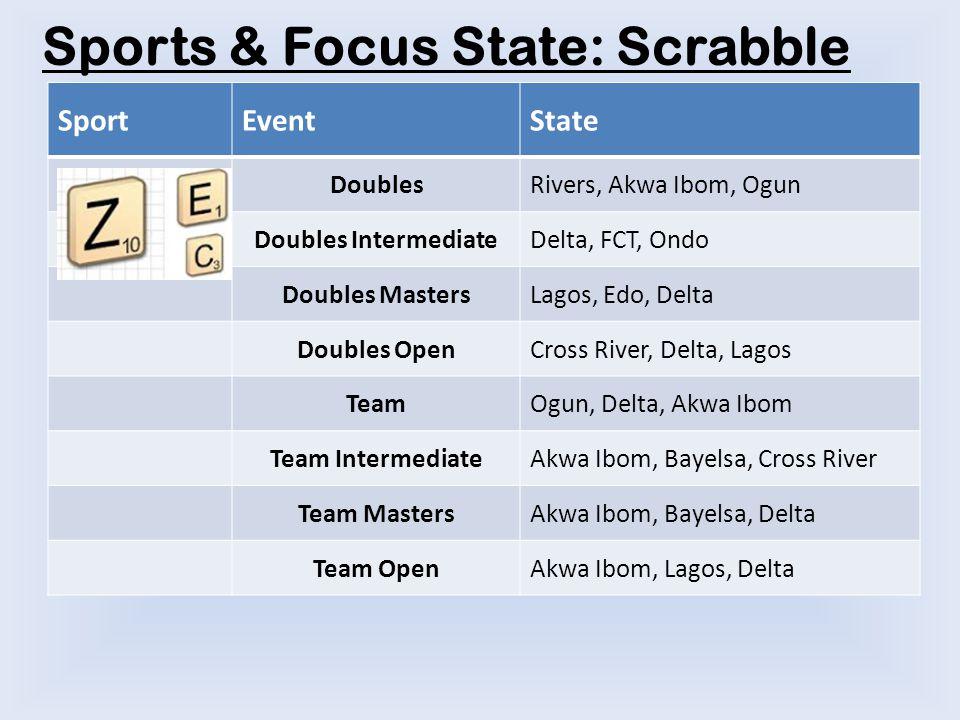 Sports & Focus State: Scrabble SportEventState DoublesRivers, Akwa Ibom, Ogun Doubles IntermediateDelta, FCT, Ondo Doubles MastersLagos, Edo, Delta Doubles OpenCross River, Delta, Lagos TeamOgun, Delta, Akwa Ibom Team IntermediateAkwa Ibom, Bayelsa, Cross River Team MastersAkwa Ibom, Bayelsa, Delta Team OpenAkwa Ibom, Lagos, Delta