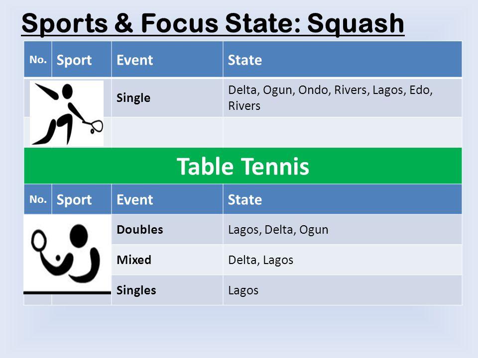 No. SportEventState Single Delta, Ogun, Ondo, Rivers, Lagos, Edo, Rivers Table Tennis No.