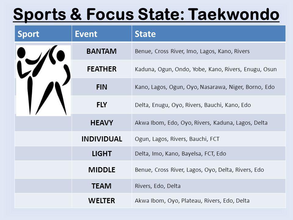 Sports & Focus State: Taekwondo SportEventState BANTAM Benue, Cross River, Imo, Lagos, Kano, Rivers FEATHER Kaduna, Ogun, Ondo, Yobe, Kano, Rivers, Enugu, Osun FIN Kano, Lagos, Ogun, Oyo, Nasarawa, Niger, Borno, Edo FLY Delta, Enugu, Oyo, Rivers, Bauchi, Kano, Edo HEAVY Akwa Ibom, Edo, Oyo, Rivers, Kaduna, Lagos, Delta INDIVIDUAL Ogun, Lagos, Rivers, Bauchi, FCT LIGHT Delta, Imo, Kano, Bayelsa, FCT, Edo MIDDLE Benue, Cross River, Lagos, Oyo, Delta, Rivers, Edo TEAM Rivers, Edo, Delta WELTER Akwa Ibom, Oyo, Plateau, Rivers, Edo, Delta