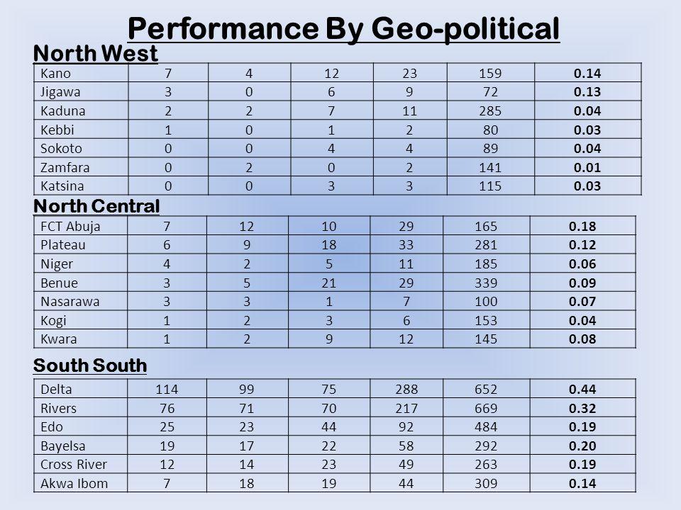 Performance By Geo-political North West North Central South Kano741223 1590.14 Jigawa3069 720.13 Kaduna22711 2850.04 Kebbi1012 800.03 Sokoto0044 890.04 Zamfara0202 1410.01 Katsina0033 1150.03 FCT Abuja71210291650.18 Plateau6918332810.12 Niger425111850.06 Benue3521293390.09 Nasarawa33171000.07 Kogi12361530.04 Kwara129121450.08 Delta11499752886520.44 Rivers7671702176690.32 Edo252344924840.19 Bayelsa191722582920.20 Cross River121423492630.19 Akwa Ibom71819443090.14