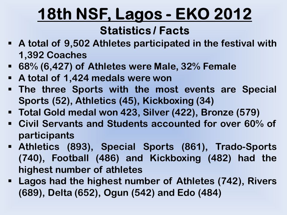 18th NSF, Lagos - EKO 2012 Statistics / Facts  A total of 9,502 Athletes participated in the festival with 1,392 Coaches  68% (6,427) of Athletes were Male, 32% Female  A total of 1,424 medals were won  The three Sports with the most events are Special Sports (52), Athletics (45), Kickboxing (34)  Total Gold medal won 423, Silver (422), Bronze (579)  Civil Servants and Students accounted for over 60% of participants  Athletics (893), Special Sports (861), Trado-Sports (740), Football (486) and Kickboxing (482) had the highest number of athletes  Lagos had the highest number of Athletes (742), Rivers (689), Delta (652), Ogun (542) and Edo (484)