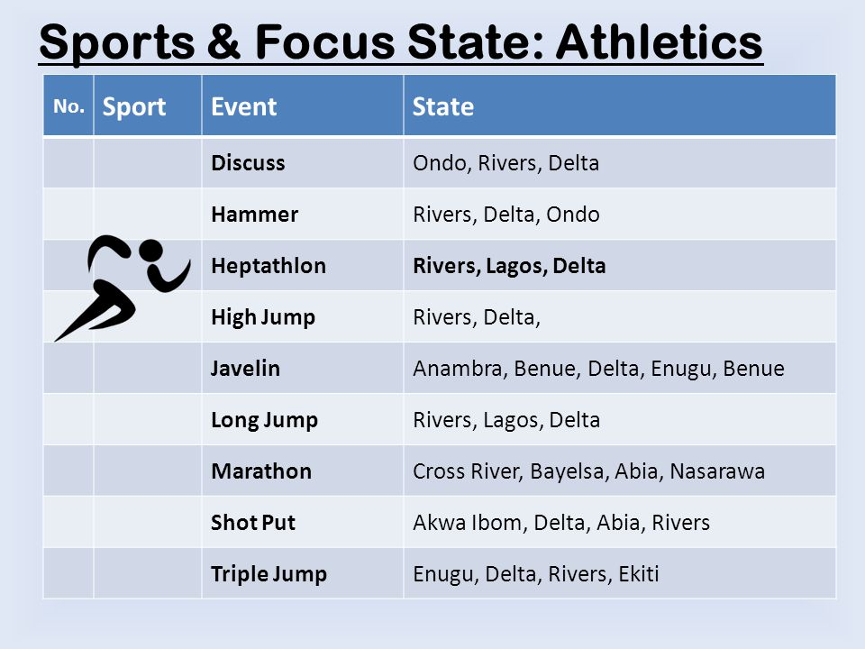 No. SportEventState DiscussOndo, Rivers, Delta HammerRivers, Delta, Ondo HeptathlonRivers, Lagos, Delta High JumpRivers, Delta, JavelinAnambra, Benue,