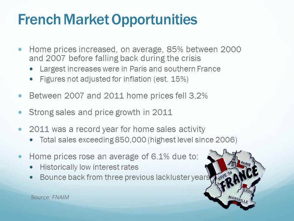 French Market Opportunities Home prices increased, on average, 85% between 2000 and 2007 before falling back during the crisis Largest increases were in Paris and southern France Figures not adjusted for inflation (est.