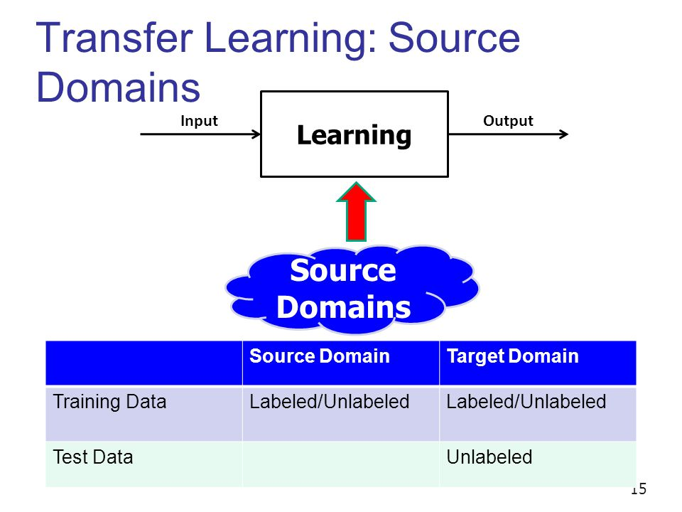 Transfer Learning: Source Domains Learning InputOutput Source Domains 15 Source DomainTarget Domain Training DataLabeled/Unlabeled Test DataUnlabeled