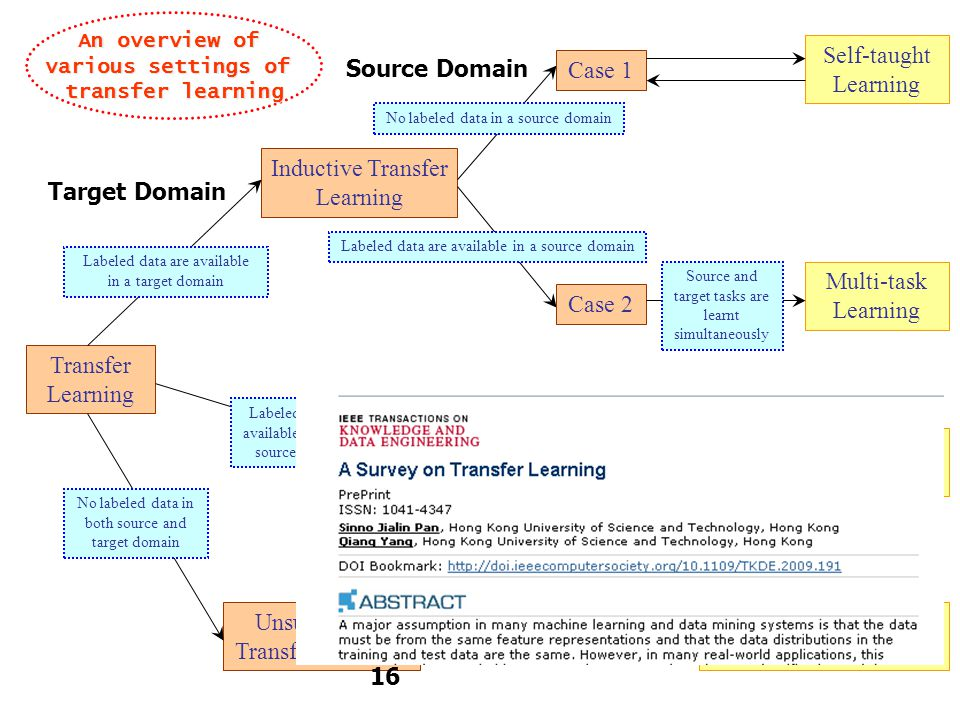 Transfer Learning Multi-task Learning Transductive Transfer Learning Unsupervised Transfer Learning Inductive Transfer Learning Domain Adaptation Sample Selection Bias /Covariance Shift Self-taught Learning Labeled data are available in a target domain Labeled data are available only in a source domain No labeled data in both source and target domain No labeled data in a source domain Labeled data are available in a source domain Case 1 Case 2 Source and target tasks are learnt simultaneously Assumption: different domains but single task Assumption: single domain and single task An overview of various settings of transfer learning Target Domain Source Domain 16