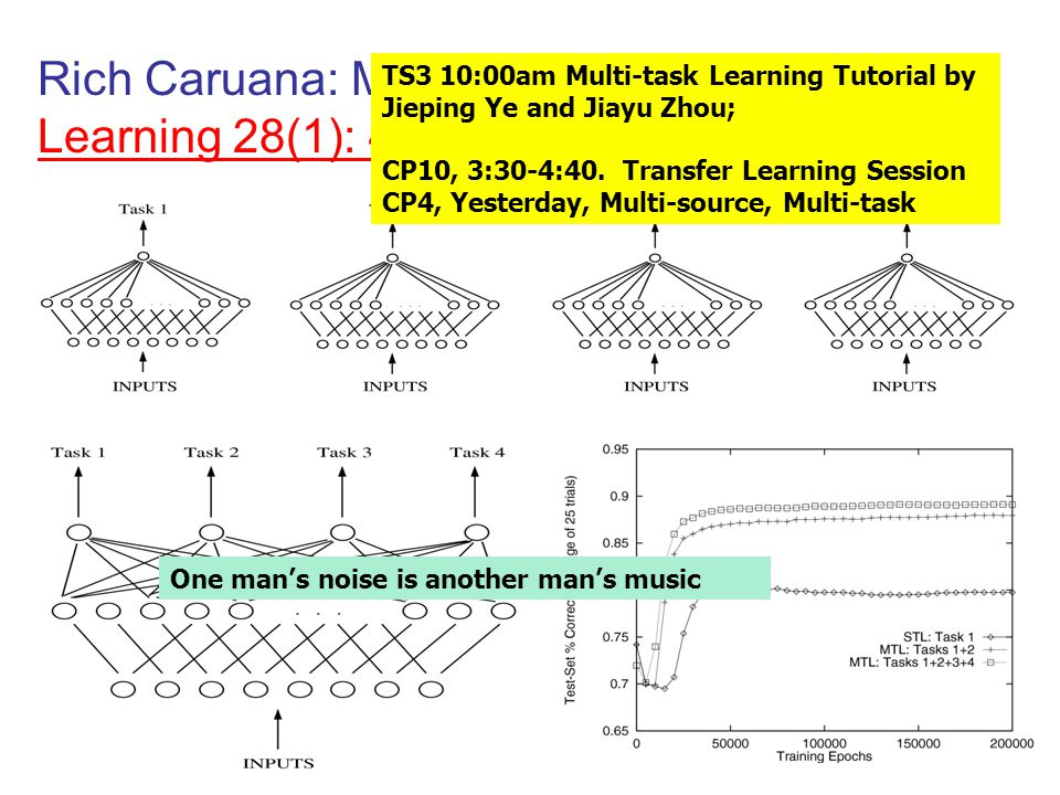 Rich Caruana: Multitask Learning. Machine Learning 28(1): 41-75 (1997)Machine Learning 28(1): 41-75 (1997) TS3 10:00am Multi-task Learning Tutorial by
