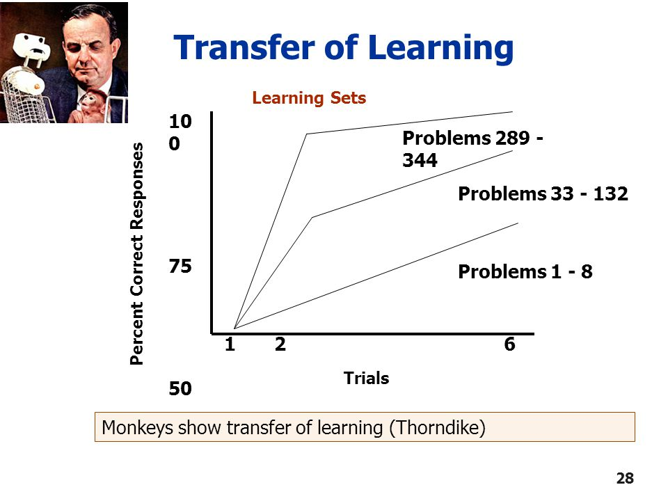 Learning Sets Transfer of Learning 1 2 6 Trials 10 0 75 50 Percent Correct Responses Problems 1 - 8 Problems 33 - 132 Problems 289 - 344 Monkeys show