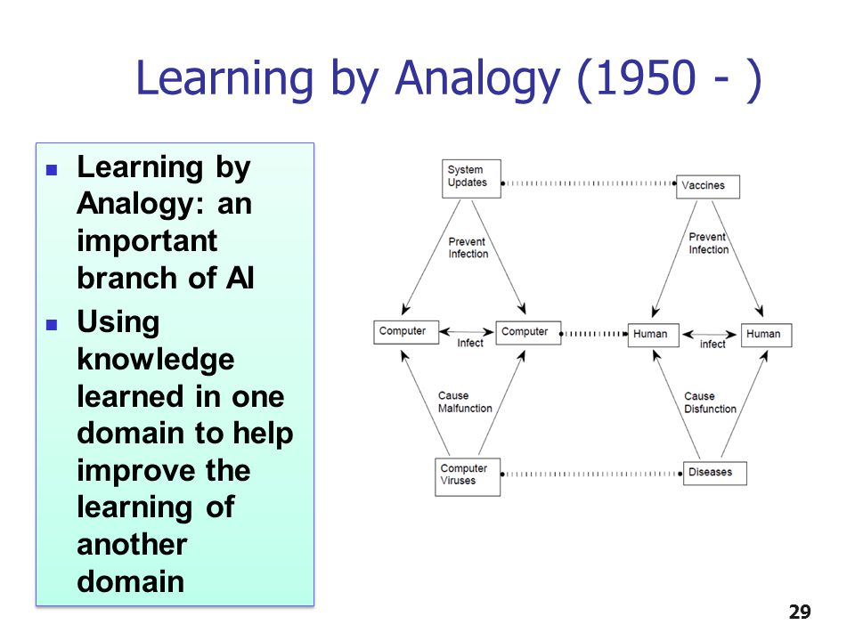 29 Learning by Analogy (1950 - ) Learning by Analogy: an important branch of AI Using knowledge learned in one domain to help improve the learning of another domain Learning by Analogy: an important branch of AI Using knowledge learned in one domain to help improve the learning of another domain