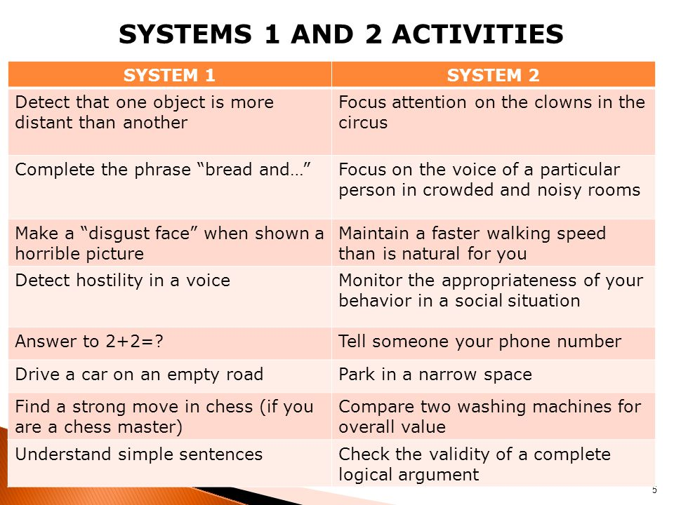 SYSTEMS 1 AND 2 ACTIVITIES 5 SYSTEM 1SYSTEM 2 Detect that one object is more distant than another Focus attention on the clowns in the circus Complete the phrase bread and… Focus on the voice of a particular person in crowded and noisy rooms Make a disgust face when shown a horrible picture Maintain a faster walking speed than is natural for you Detect hostility in a voiceMonitor the appropriateness of your behavior in a social situation Answer to 2+2= Tell someone your phone number Drive a car on an empty roadPark in a narrow space Find a strong move in chess (if you are a chess master) Compare two washing machines for overall value Understand simple sentencesCheck the validity of a complete logical argument