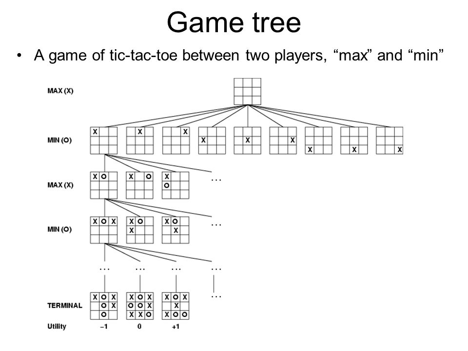 Game tree A game of tic-tac-toe between two players, max and min