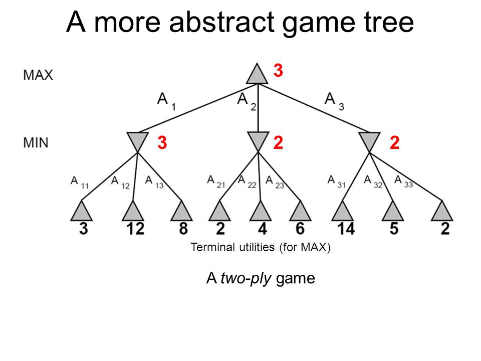 A more abstract game tree Terminal utilities (for MAX) 322 3 A two-ply game
