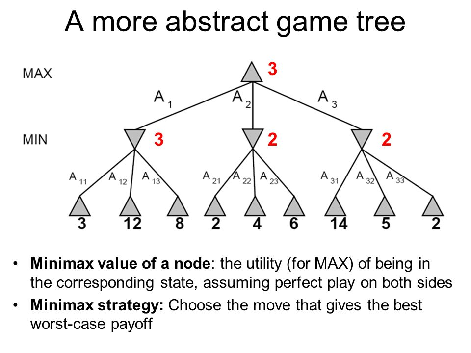 A more abstract game tree Minimax value of a node: the utility (for MAX) of being in the corresponding state, assuming perfect play on both sides Minimax strategy: Choose the move that gives the best worst-case payoff 322 3