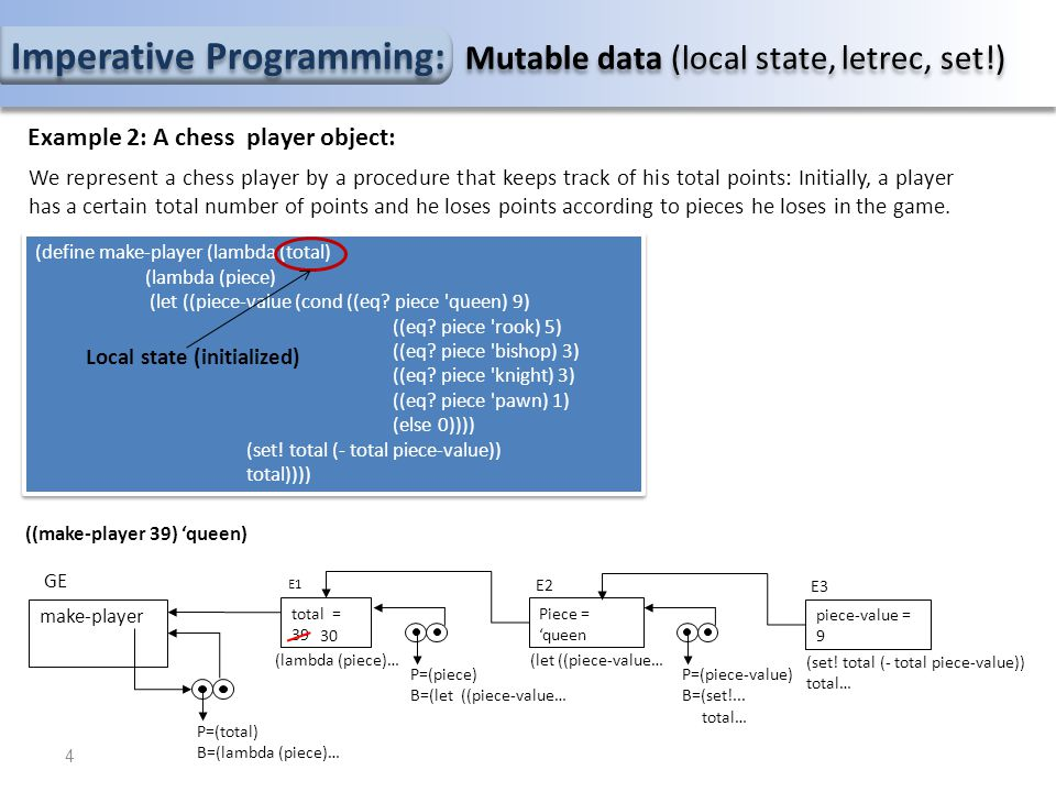 Imperative Programming: Mutable data (local state, letrec, set!) Example 2: A chess player object: (define make-player (lambda (total) (lambda (piece) (let ((piece-value (cond ((eq.