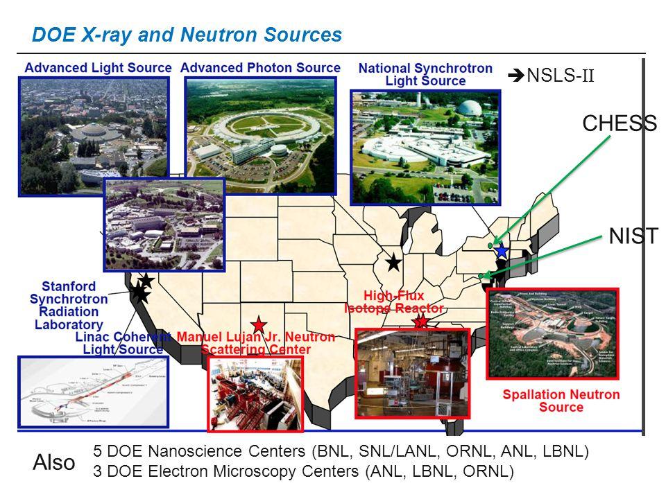 2 DOE X-ray and Neutron Sources NIST CHESS  NSLS- II Also 5 DOE Nanoscience Centers (BNL, SNL/LANL, ORNL, ANL, LBNL) 3 DOE Electron Microscopy Centers (ANL, LBNL, ORNL)