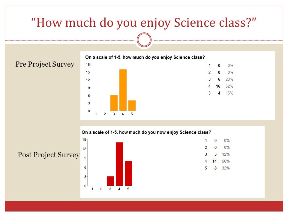 """""""How much do you enjoy Science class?"""" Pre Project Survey Post Project Survey"""