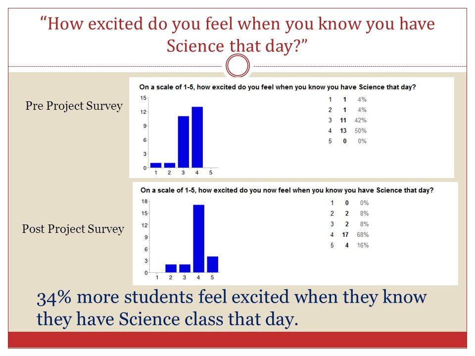 """"""" How excited do you feel when you know you have Science that day?"""" Pre Project Survey Post Project Survey 34% more students feel excited when they kn"""