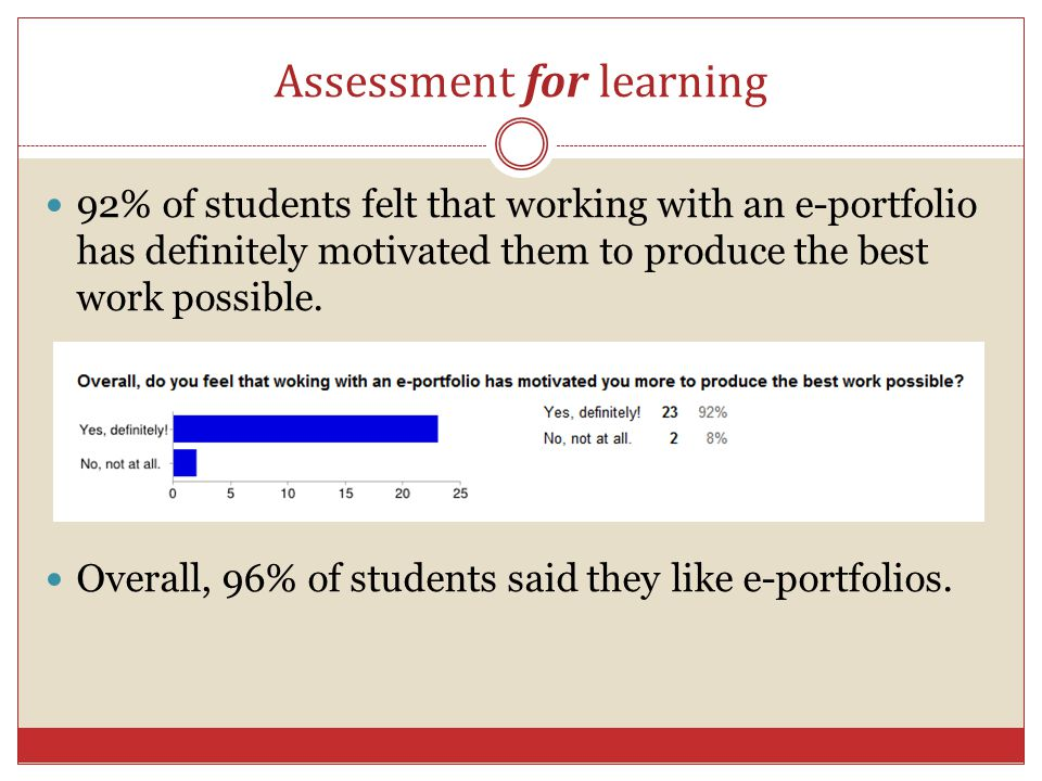 Assessment for learning 92% of students felt that working with an e-portfolio has definitely motivated them to produce the best work possible. Overall