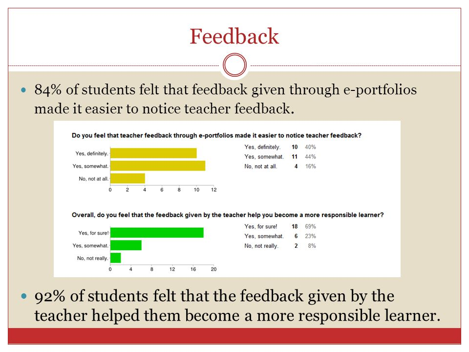 Feedback 84% of students felt that feedback given through e-portfolios made it easier to notice teacher feedback. 92% of students felt that the feedba