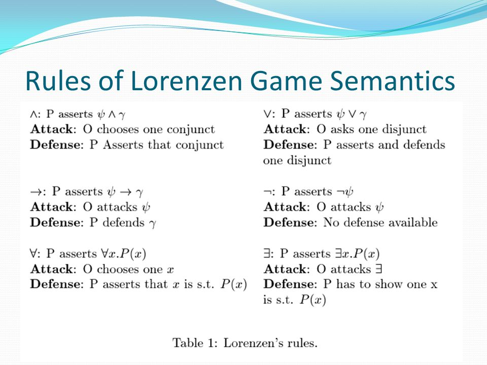 Rules of Lorenzen Game Semantics