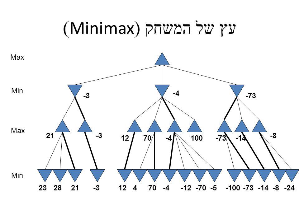 עץ של המשחק (Minimax) Max Min Max Min 100 -24-8-14-73-100-5-70-12-470412-3212823 21-3 1270-4-73-14 -8 -3 -4 -73