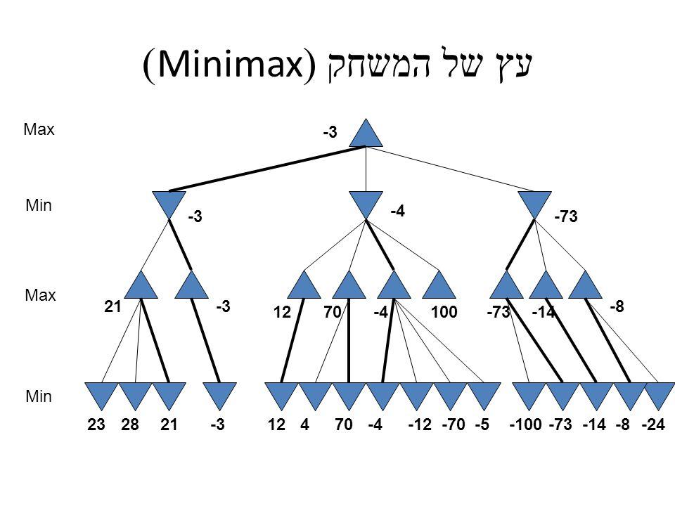 עץ של המשחק (Minimax) Max Min Max Min 100 -24-8-14-73-100-5-70-12-470412-3212823 21-3 1270-4-73-14 -8 -3 -4 -73 -3