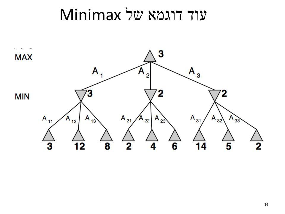 14 עוד דוגמא של Minimax