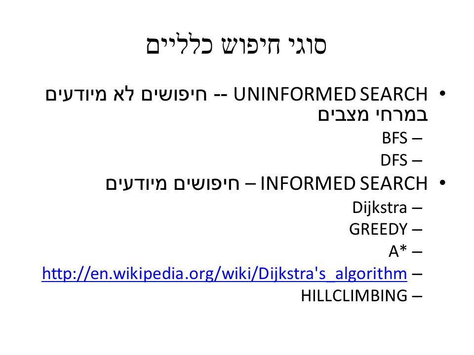 סוגי חיפוש כלליים UNINFORMED SEARCH -- חיפושים לא מיודעים במרחי מצבים – BFS – DFS INFORMED SEARCH – חיפושים מיודעים – Dijkstra – GREEDY – A* – http://en.wikipedia.org/wiki/Dijkstra s_algorithm http://en.wikipedia.org/wiki/Dijkstra s_algorithm – HILLCLIMBING